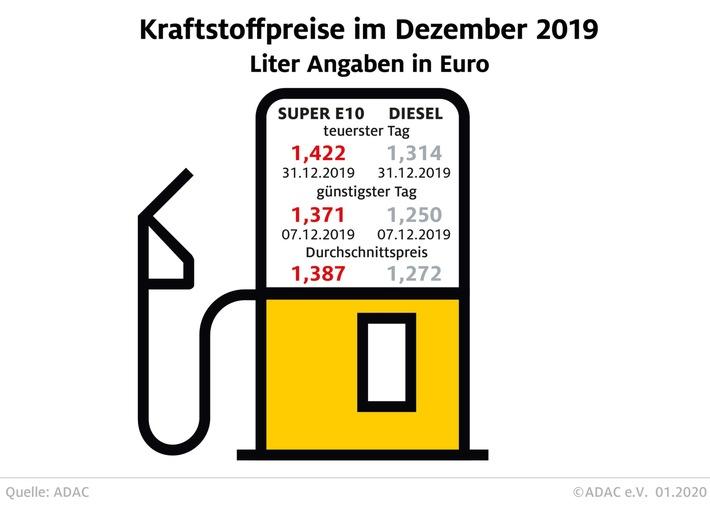 tanken 2019 etwas billiger als im vorjahr preise ziehen zum jahreswechsel deutlich an - Tanken 2019 etwas billiger als im Vorjahr Preise ziehen zum Jahreswechsel deutlich an
