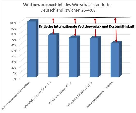 wettbewerbMar2021gross 272ab278 - BrisanteVernichtung von Arbeitsplätzen und Wohlstand durch Politik, Arbeitgeberverbände und Gewerkschaften