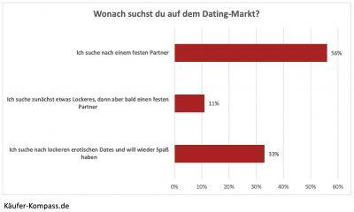 post covid dating - Dating nach Corona: Die Mehrheit der Singles sucht eine feste Beziehung
