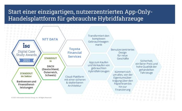 """405138 696x424 - """"The Hybrid Place"""" von NTT DATA und Toyota Financial Services erhält den ISG Digital Case Study Award 2021"""
