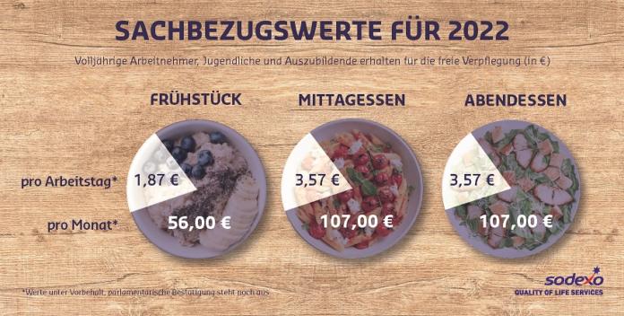 407605 696x352 - Sachbezugswert für Verpflegung steigt 2022 auf 3,57 Euro