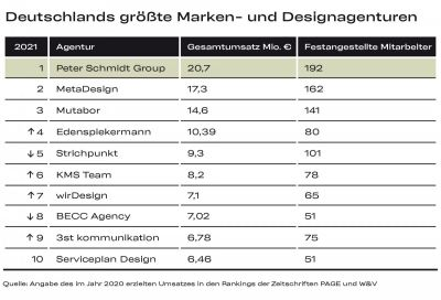 bild 15 - Peter Schmidt Group ist Deutschlands umsatzstärkste Marken- und Designagentur
