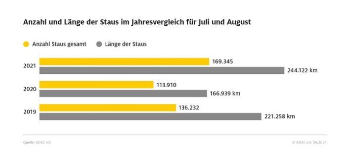 image 1 64 696x313 - Mehr Reisende, mehr Verkehr - vor allem in Deutschland und im europäischen Ausland Die Pandemie beeinflusst auch den Urlaubssommer 2021: Kurzfristige Buchungen, Eigenanreise und Individual-Urlaub